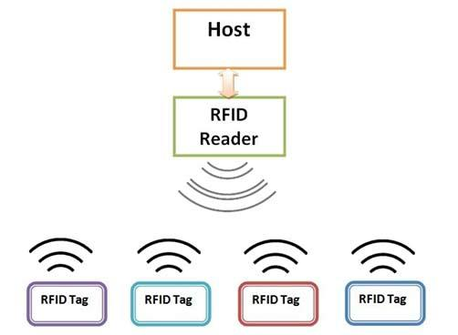UHF RFID Race Timing System Four Port RFID Reader With API - Paypal Accepted