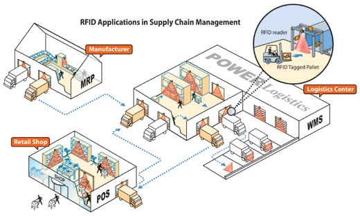 applications of rfid in supply chains Abstract: radio frequency identification (rfid) rfid technology can help enterprises of supply chain to get the operation information of other enterprises and each business chains timely, and this can greatly increases the benefits of the supply chain management.